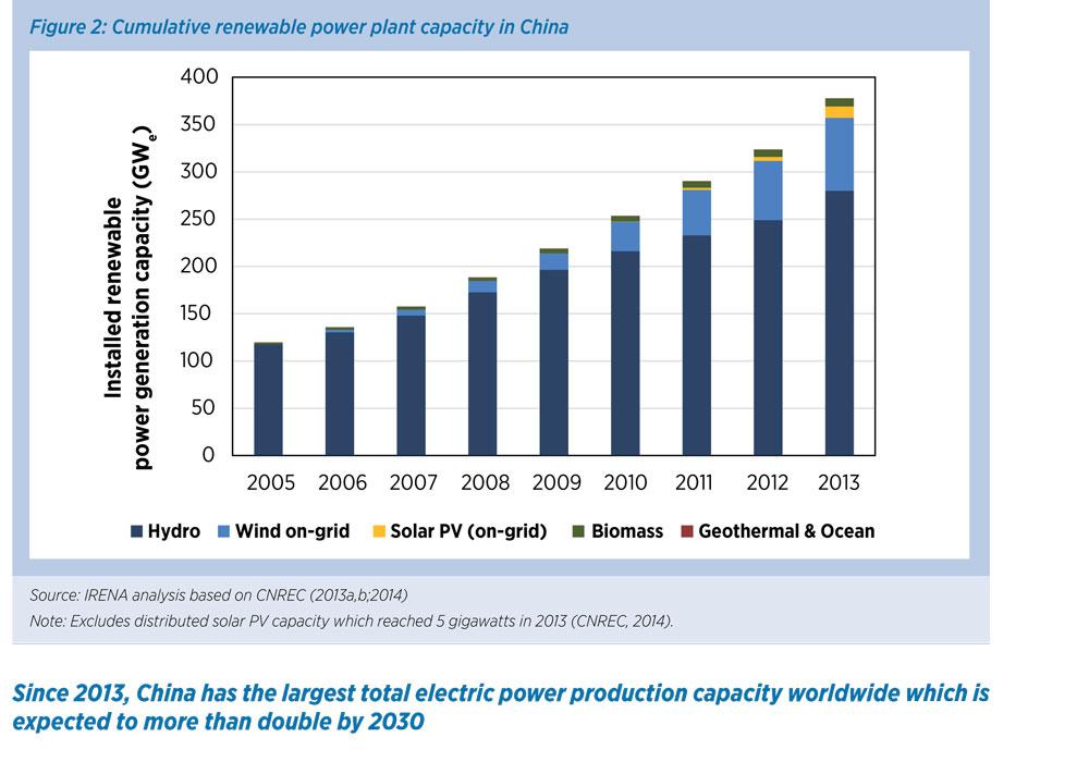 IRENA_REmap_China_report_2014-23