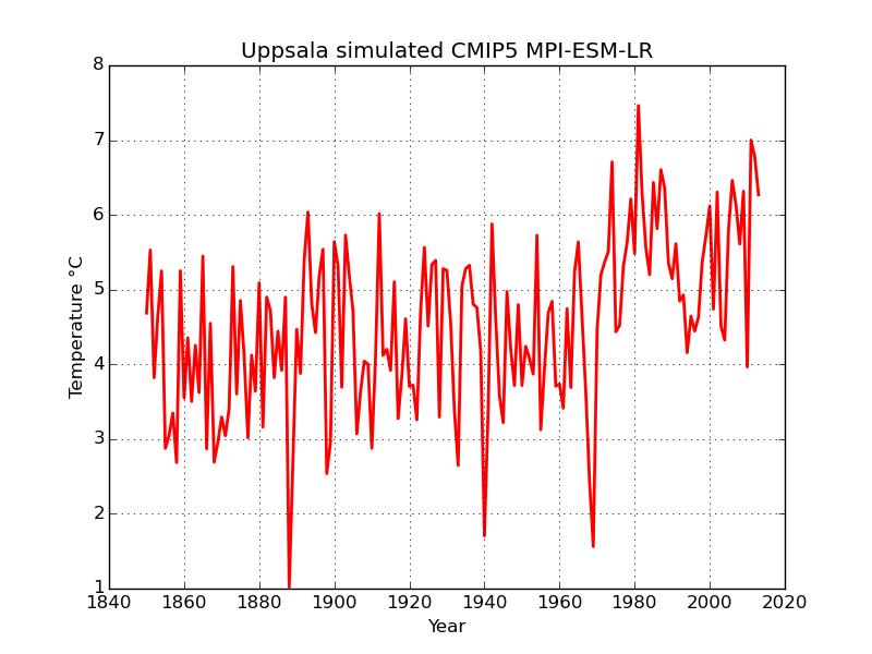 Simulerad temperatur för Uppsala.