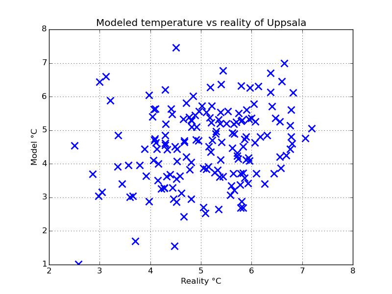 Modellerad temperatur som funktion av uppmätt temperatur.