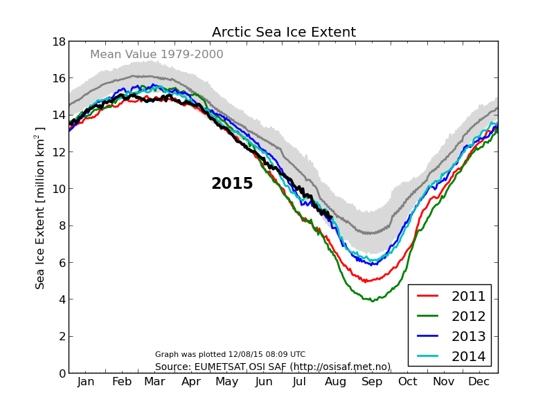 DMI_Arctic_sea_ice-150812