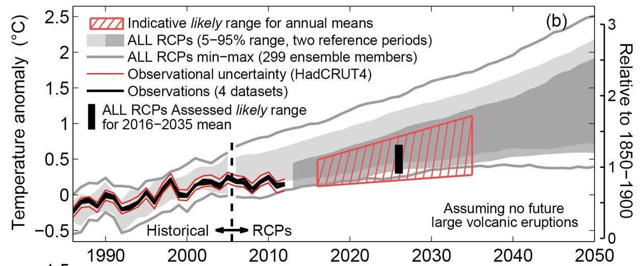 IPCC  AR5 Fig 11.25