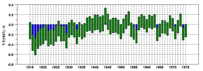 Konfidensintervall 1915-1975
