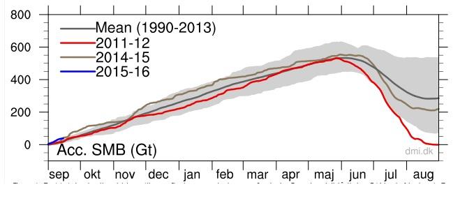 Arktis massbalans 2015