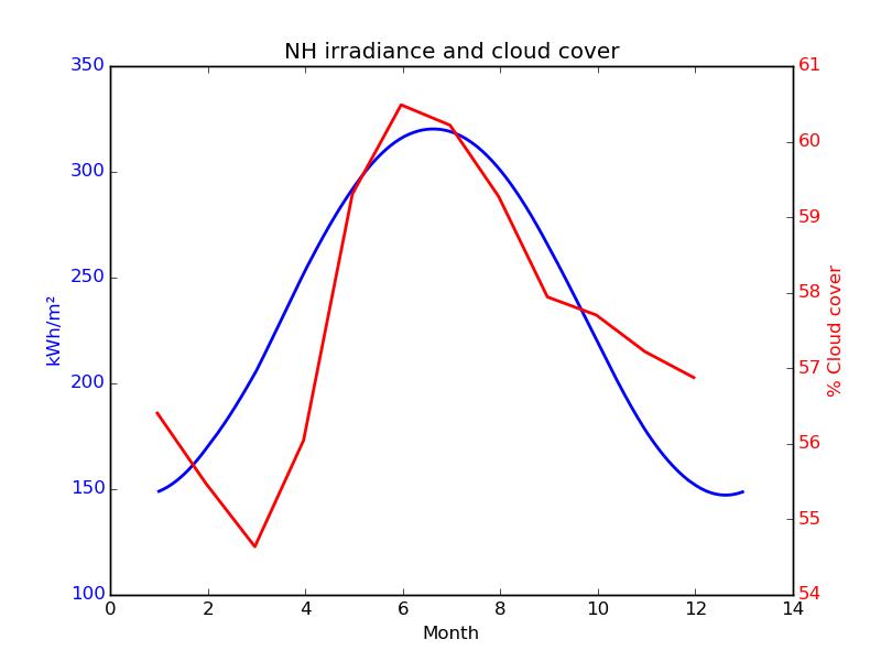 ceres cloud solar nh1