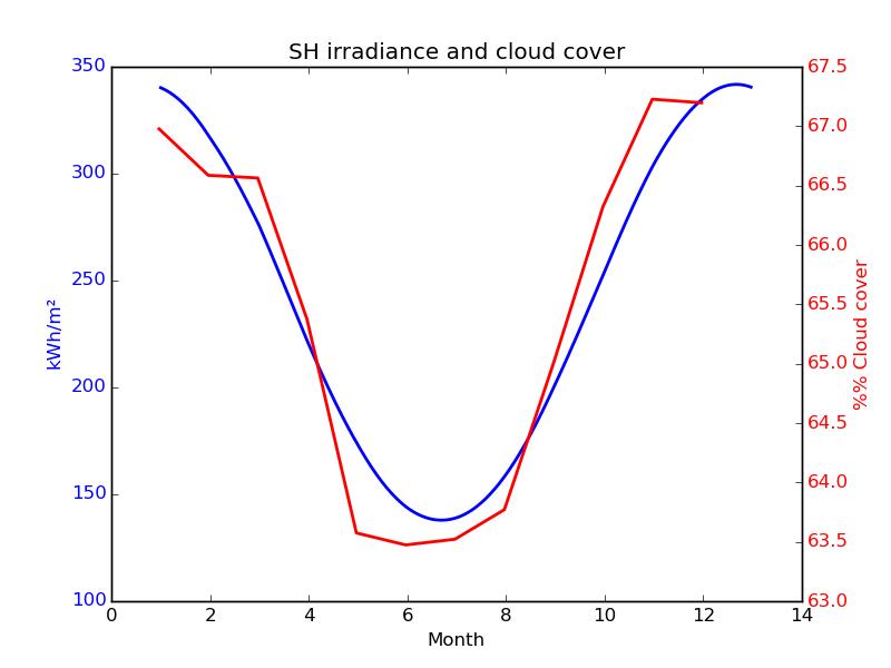 Molntäckets variation för norra halvklotet tillsammans med solinstrålningens variation.