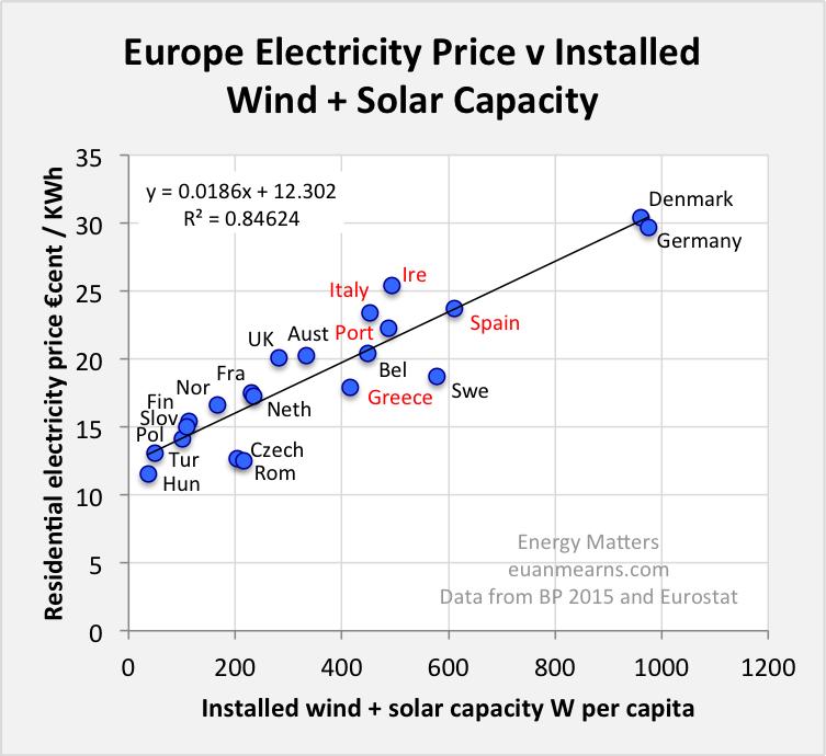 energipriser
