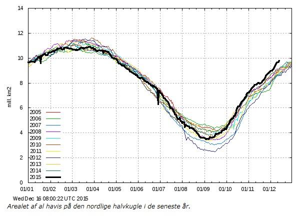 Arktis utbredning 201512