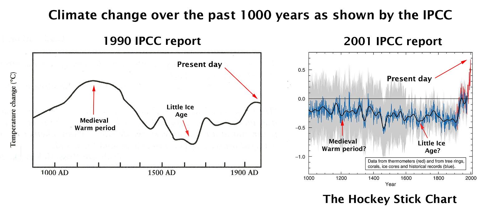 IPCC medeltidsvärme