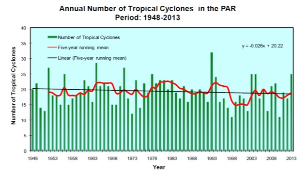 antal tropiska stormar paint