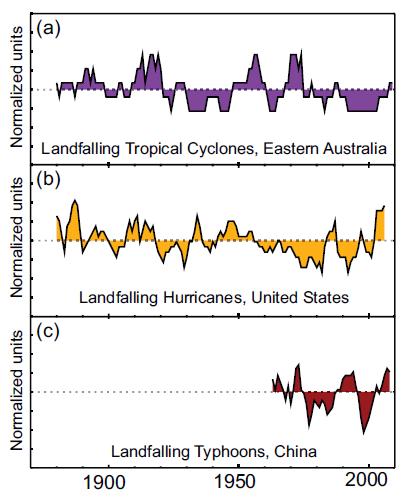 orkaner Australien, USA, Kina paint