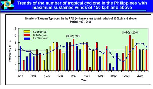 trender tropiska stormar