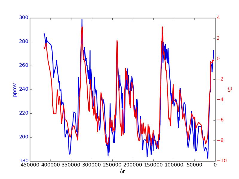 Temperatur och koldioxidhalt från Vostok