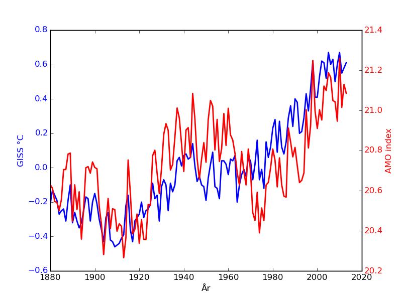 GISS globala årsmedeltemperatur och AMO