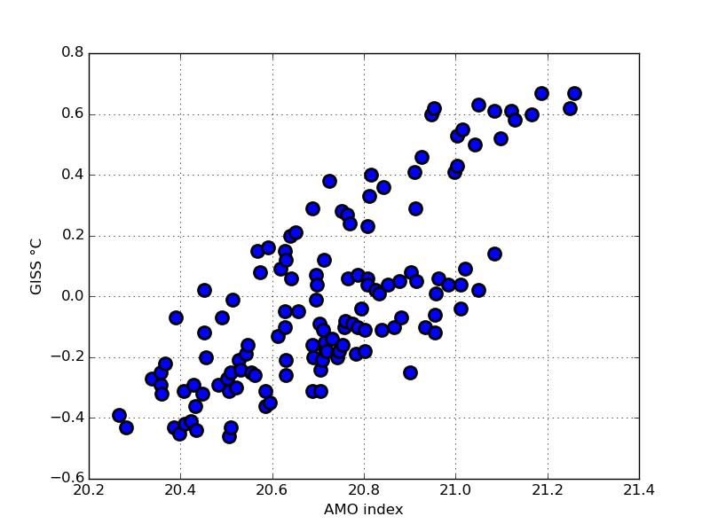 GISS globala årsmedeltemperatur som funktion av AMO.