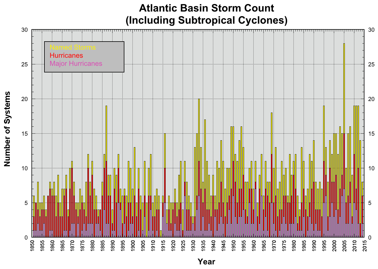 stormstatistik