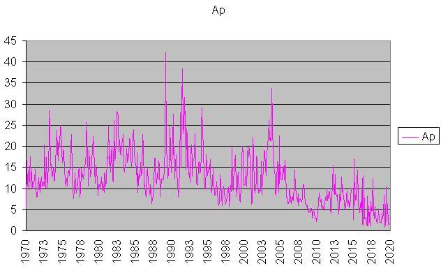 AP index