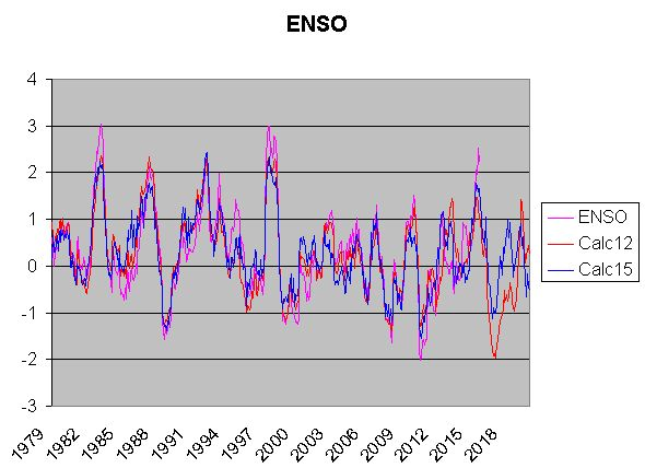 ENSO 1979-2020