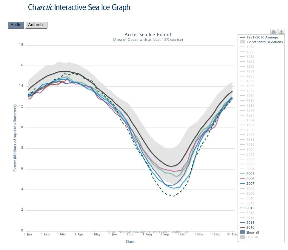 Arktis utbredning 201602