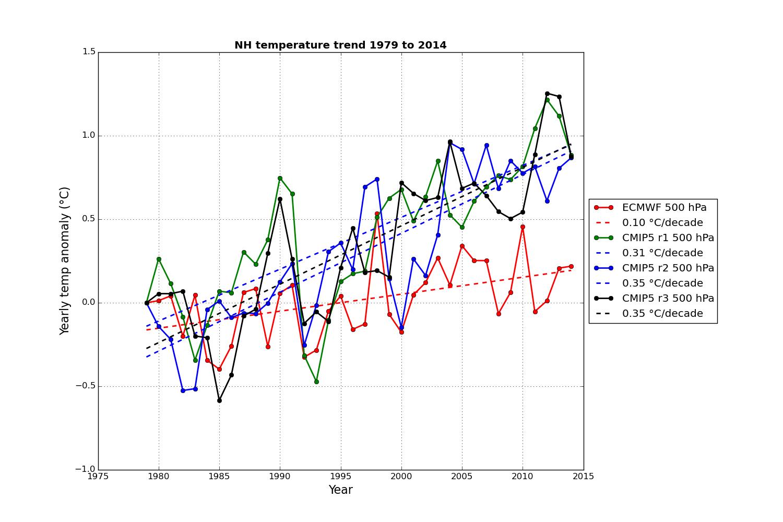 Jämförelse av 3 klimatmodeller och uppmätta värden för norra halvklotet.