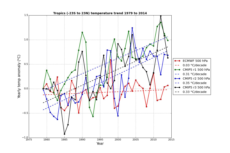 Jämförelse av 3 klimatmodeller och uppmätta värden för tropikerna.
