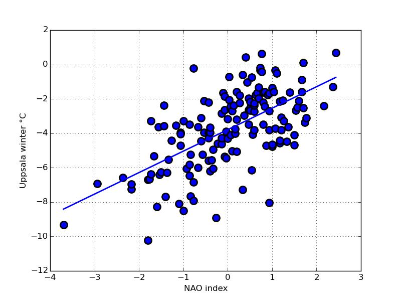 Uppsala vintertemperatur som funktion av NAO vinter-index.