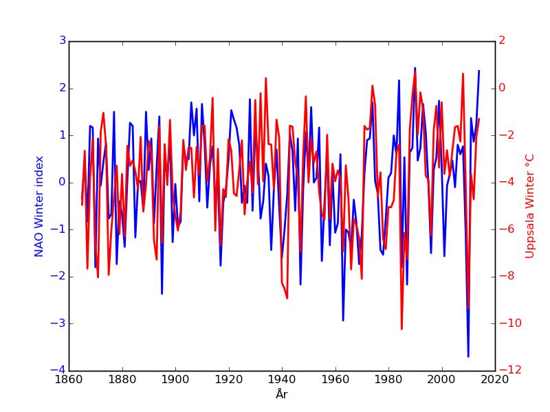 NAO index och vintertemperaturen för Uppsala (Jan, feb, dec).