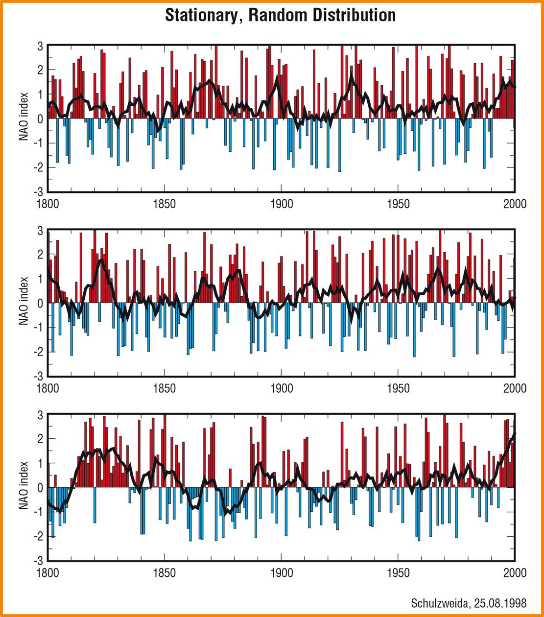 Slumpmässiga NAO-index-värden mellan -2 och 3.