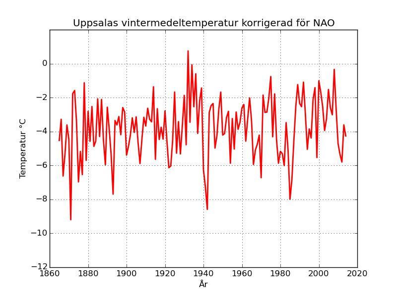 Uppsalas vintertemperatur där den linjära effekten av NAO räknats bort