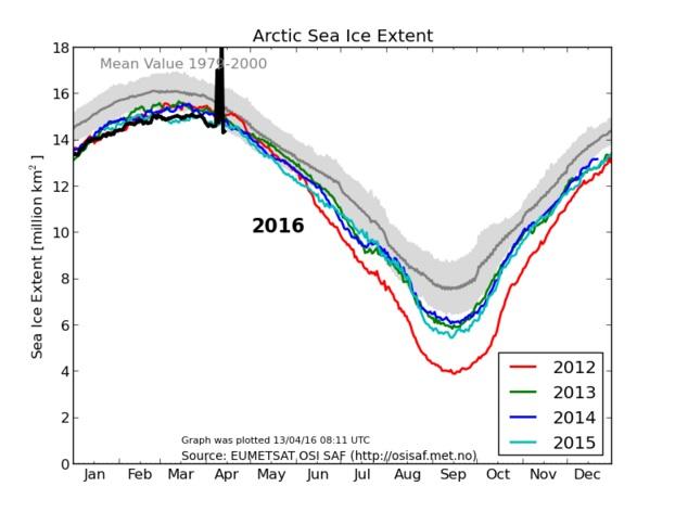 Arktis 13 april DMI 2016