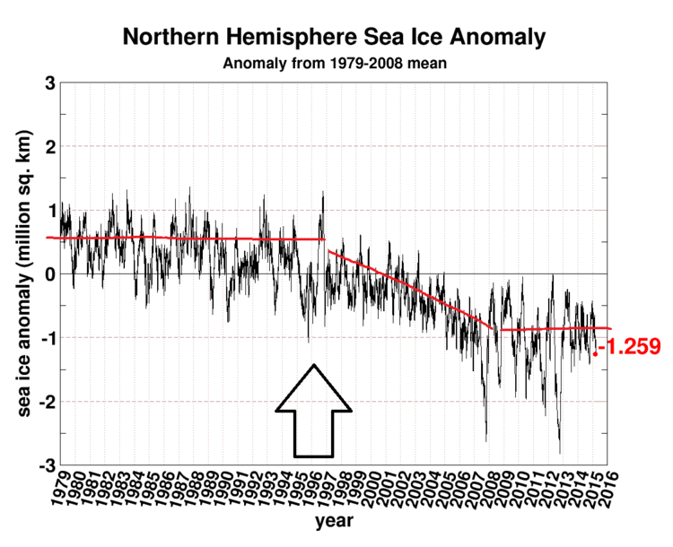 isutbredning arktis