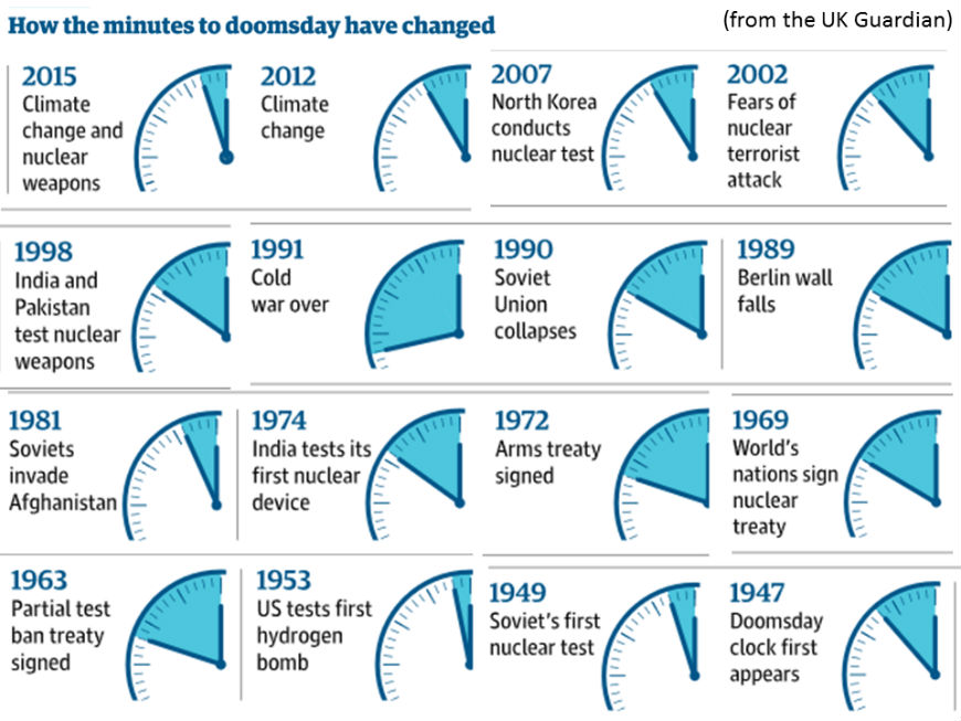 doomsday-clock-timeline