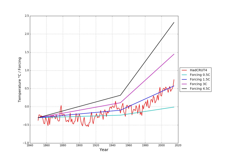 Växthusgasernas strålningspåverkan omskalat till de nivåer Mats efterfrågade.