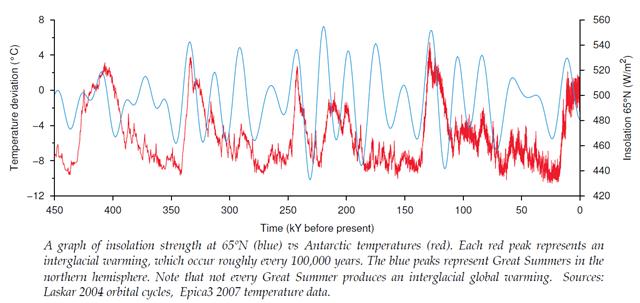 interglacialer