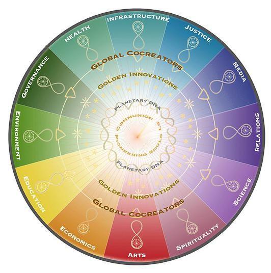 Wheel_of_Co-Creation1