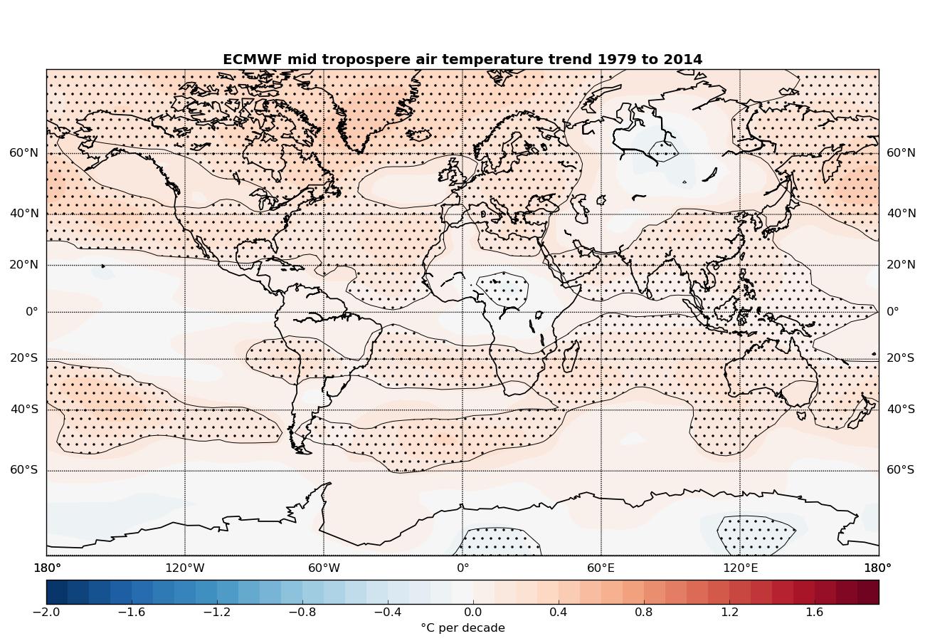 Troposfärens temperatur enligt ECMWF