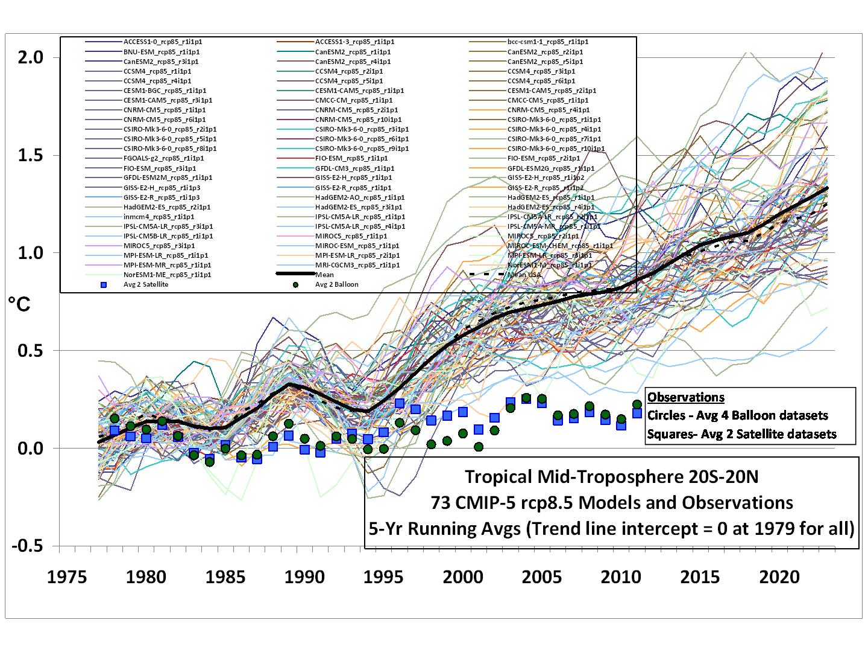 CMIP5-73-models-vs-obs-20N-20S-MT-5-yr-means1