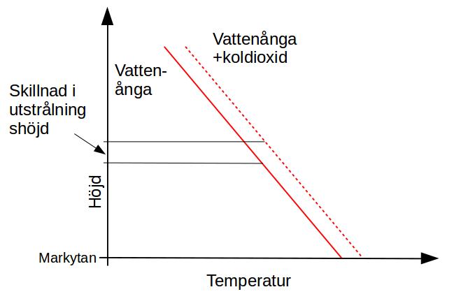 När mängden växthusgaser ökar, kommer temperaturkurvan att förskjutas och den genomsnittliga utstrålningshöjden öka