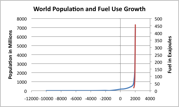 population and fossil fuels