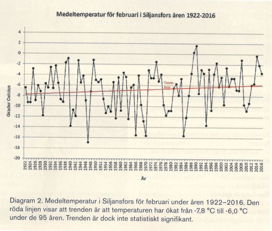 Diagram från Vasalöparen (nr 3/16)