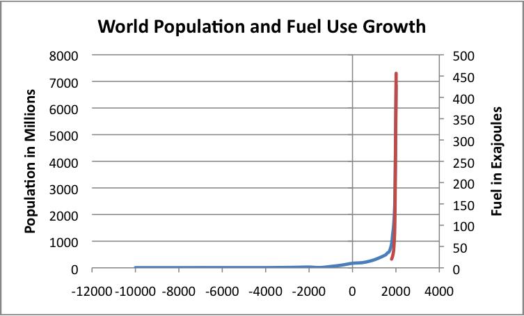 population och fossiförbrukning