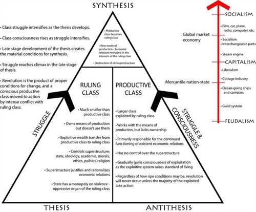 thesis-antithesis-synthesis