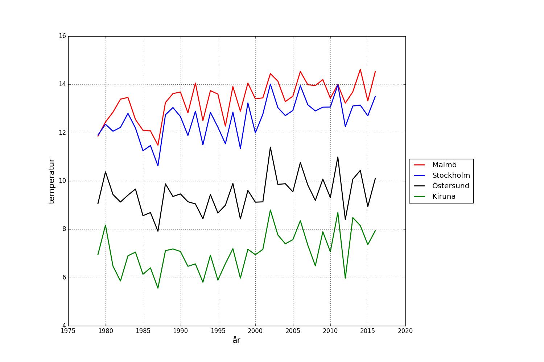 Medeltemperatur för sommarhalvåret i Sverige