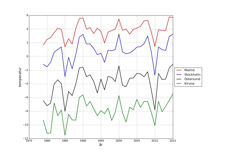 Medeltemperatur för vinterhalvåret i Sverige