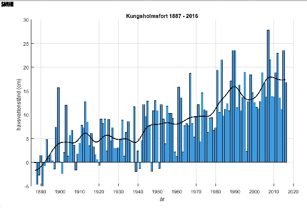 Kungsholmsfort SMHI
