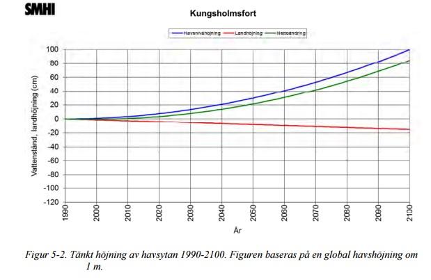 Kungsholmsfort framtiden_SMHI