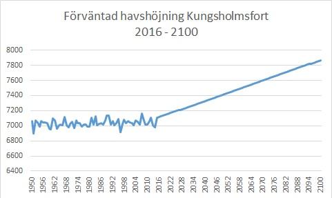Kungsholmsfort framtiden_excel