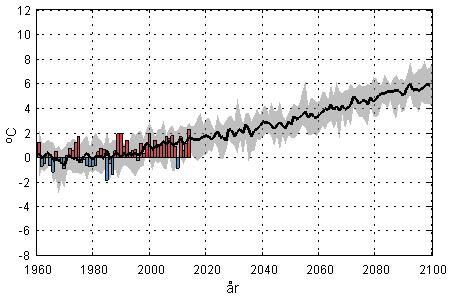 SMHI klimatscenario RCP8.5 för Sverige.