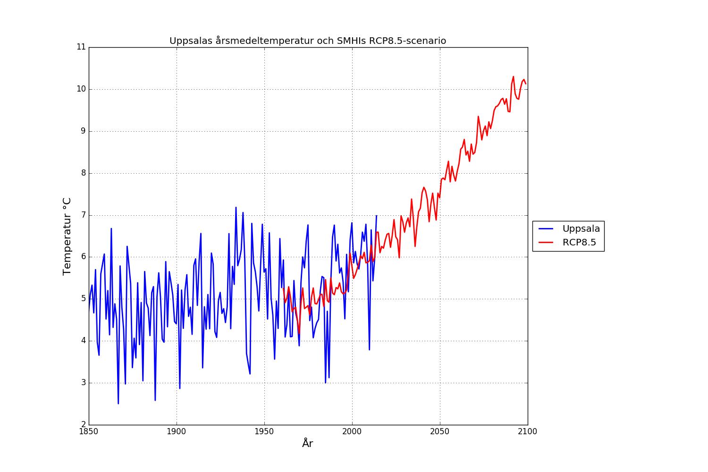 Årsmedeltemperatur för Uppsala och SMHIs klimatscenario RCP8.5 för Uppsala län.