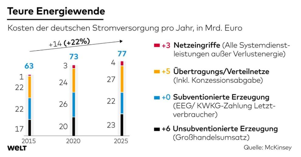 energi tyskland