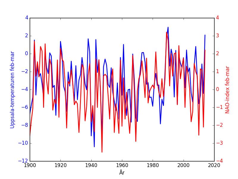 Uppsalas medeltemperatur för februari o mars jämfört med NAO-index.